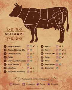 veal infographic